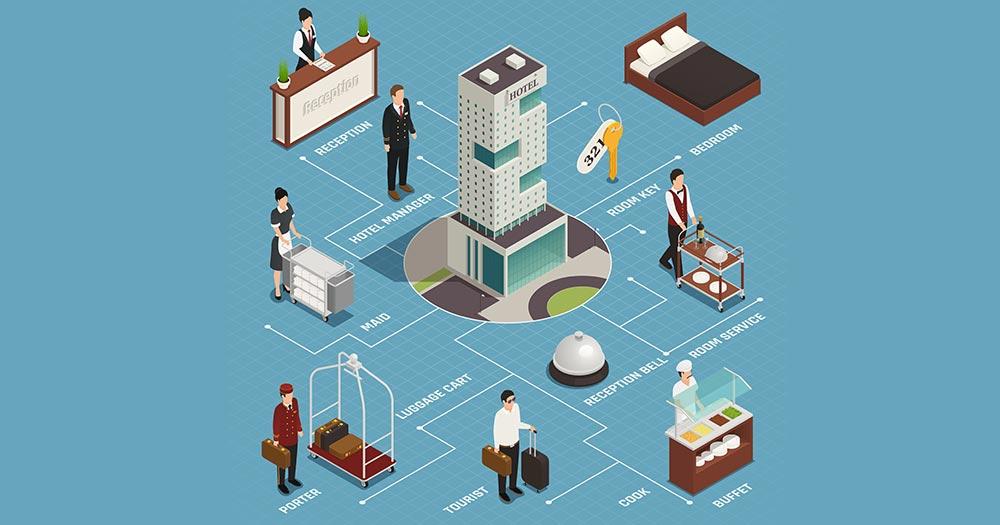 Những lợi ích của tính năng Booking Hotel